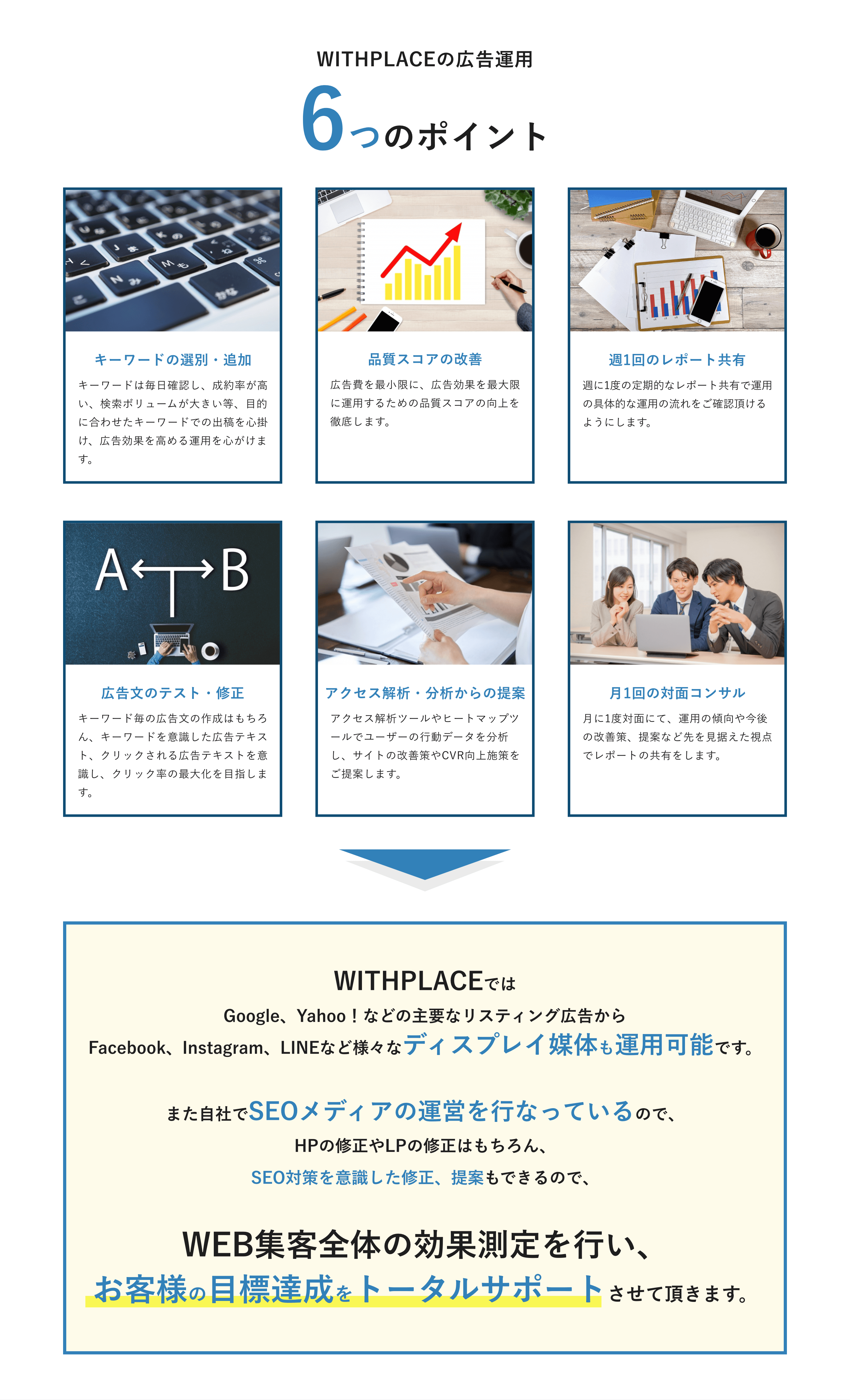 WITHPLACEの広告運用6つのポイント